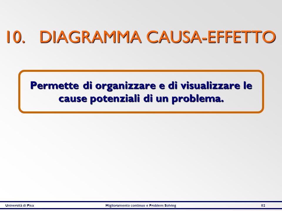 Università di PisaMiglioramento continuo e Problem Solving82 10. DIAGRAMMA CAUSA-EFFETTO Permette di organizzare e di visualizzare le cause potenziali