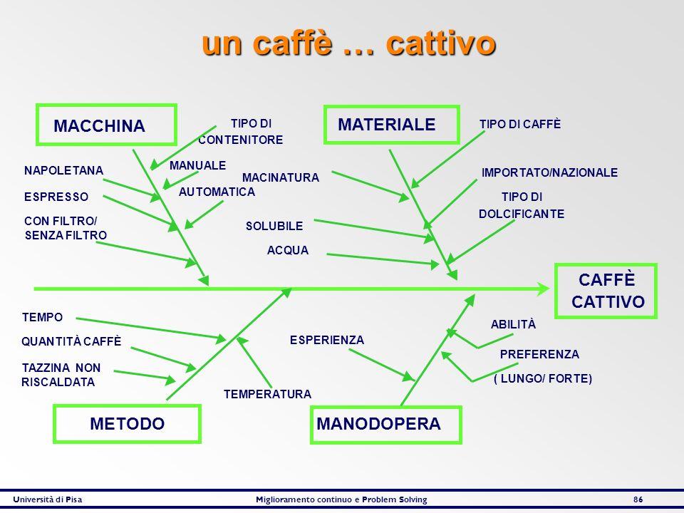 Università di PisaMiglioramento continuo e Problem Solving86 CAFFÈ CATTIVO MATERIALE MACCHINA MANODOPERAMETODO TIPO DI CAFFÈ IMPORTATO/NAZIONALE TIPO