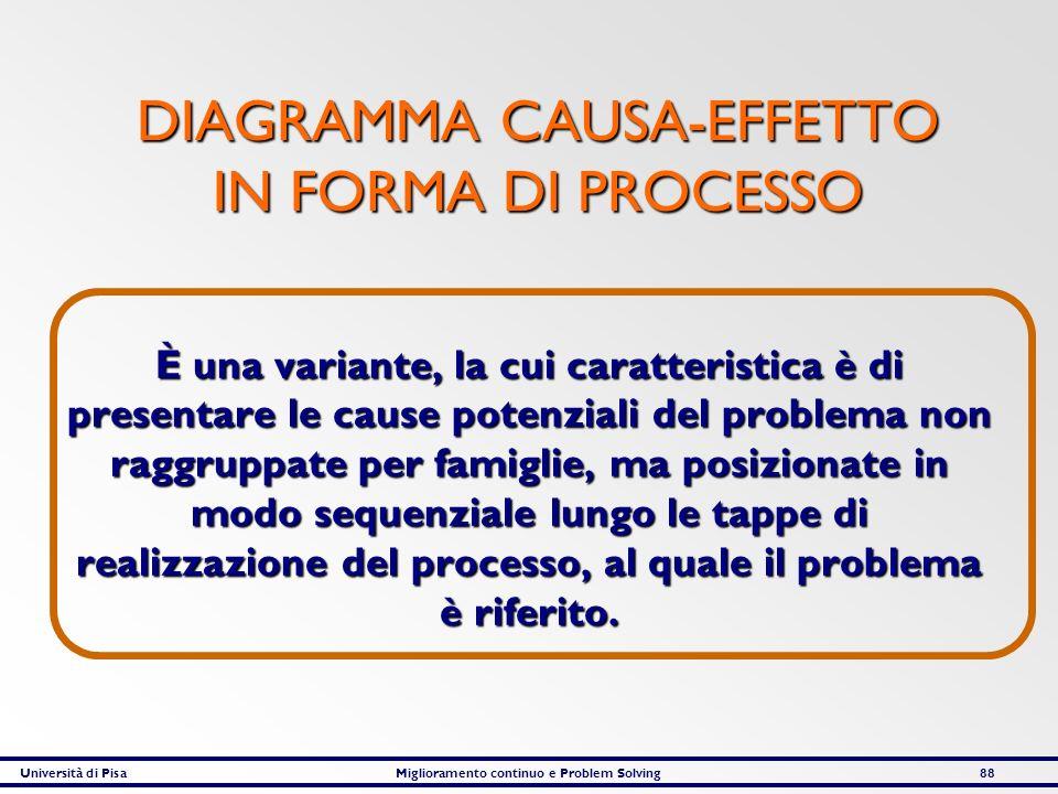 Università di PisaMiglioramento continuo e Problem Solving88 DIAGRAMMA CAUSA-EFFETTO IN FORMA DI PROCESSO È una variante, la cui caratteristica è di p