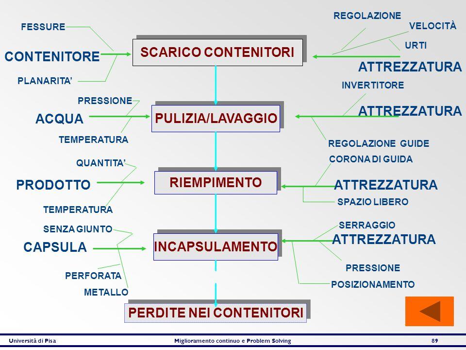 Università di PisaMiglioramento continuo e Problem Solving89 SCARICO CONTENITORI PULIZIA/LAVAGGIO RIEMPIMENTO INCAPSULAMENTO PERDITE NEI CONTENITORI V