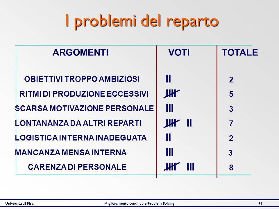 Università di PisaMiglioramento continuo e Problem Solving93 I problemi del reparto VOTI TOTALEARGOMENTI OBIETTIVI TROPPO AMBIZIOSI II 2 RITMI DI PROD