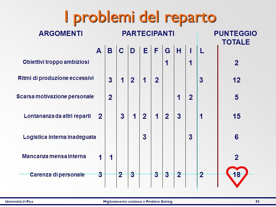 Università di PisaMiglioramento continuo e Problem Solving95 I problemi del reparto ARGOMENTIPARTECIPANTI PUNTEGGIO TOTALE A B C D E F G H I L Obietti