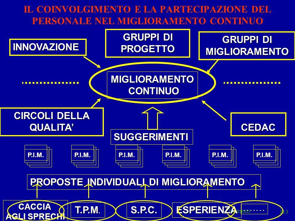 Elementi 113....... IL COINVOLGIMENTO E LA PARTECIPAZIONE DEL PERSONALE NEL MIGLIORAMENTO CONTINUO MIGLIORAMENTO CONTINUO CONTINUO CIRCOLI DELLA QUALI