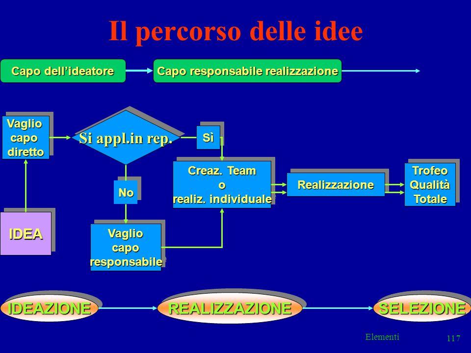 Elementi 117 Il percorso delle idee Capo dellideatore Capo responsabile realizzazione VagliocapodirettoVagliocapodiretto SìSì Si appl.in rep. NoNo Vag