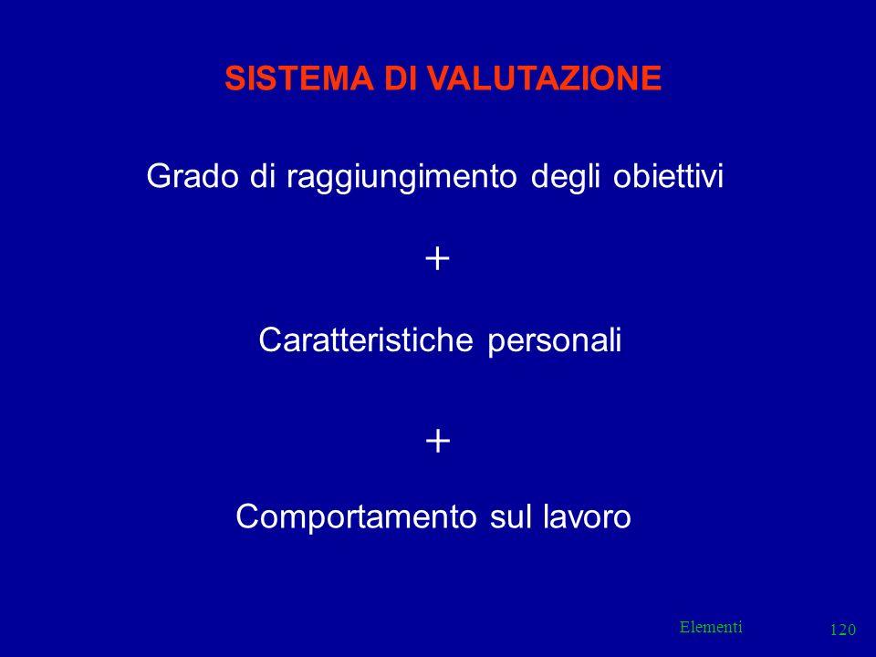 Elementi 120 SISTEMA DI VALUTAZIONE Grado di raggiungimento degli obiettivi + Caratteristiche personali + Comportamento sul lavoro