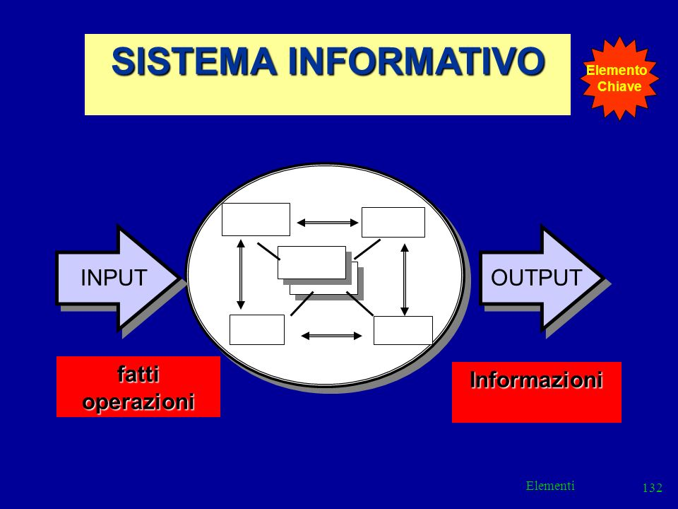 Elementi 132 SISTEMA INFORMATIVO fattioperazioni Informazioni INPUTOUTPUT Elemento Chiave