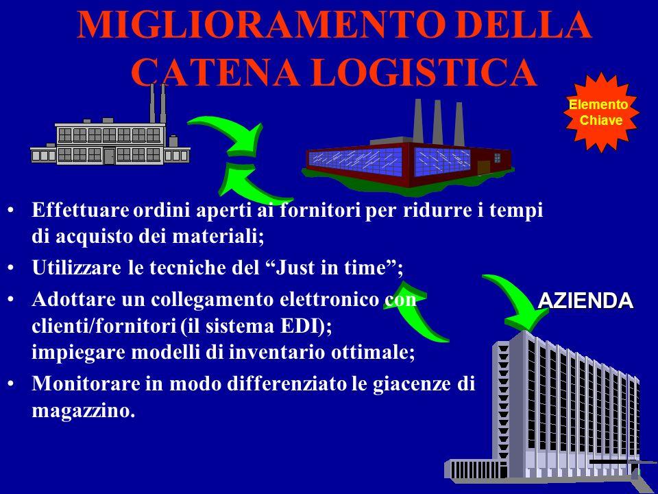 Elementi 141 MIGLIORAMENTO DELLA CATENA LOGISTICA AZIENDA Effettuare ordini aperti ai fornitori per ridurre i tempi di acquisto dei materiali; Utilizz