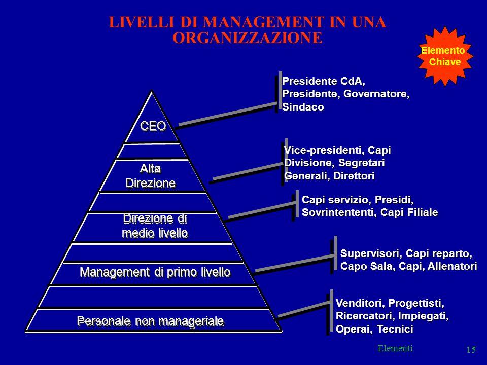 Elementi 15 Capi servizio, Presidi, Sovrintententi, Capi Filiale Presidente CdA, Presidente, Governatore, Sindaco Vice-presidenti, Capi Divisione, Seg