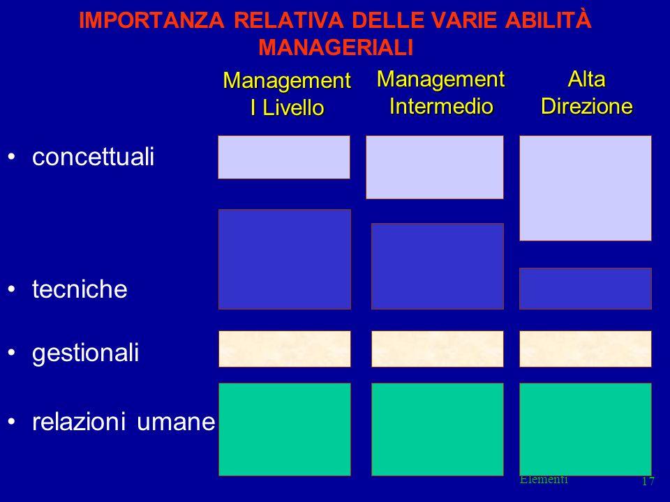 Elementi 17 IMPORTANZA RELATIVA DELLE VARIE ABILITÀ MANAGERIALI concettuali tecniche gestionali relazioni umane Management I Livello ManagementInterme