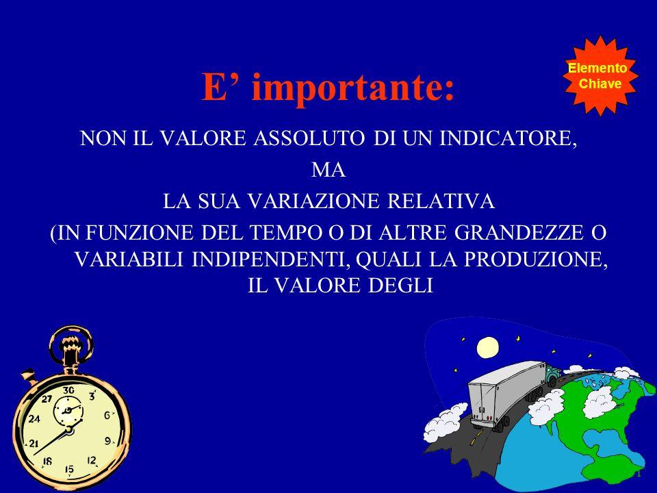 Elementi 41 E importante: NON IL VALORE ASSOLUTO DI UN INDICATORE, MA LA SUA VARIAZIONE RELATIVA (IN FUNZIONE DEL TEMPO O DI ALTRE GRANDEZZE O VARIABI