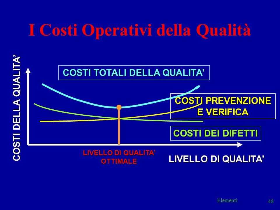 Elementi 48 COSTI TOTALI DELLA QUALITA LIVELLO DI QUALITA COSTI DEI DIFETTI COSTI PREVENZIONE E VERIFICA COSTI DELLA QUALITA LIVELLO DI QUALITA OTTIMA