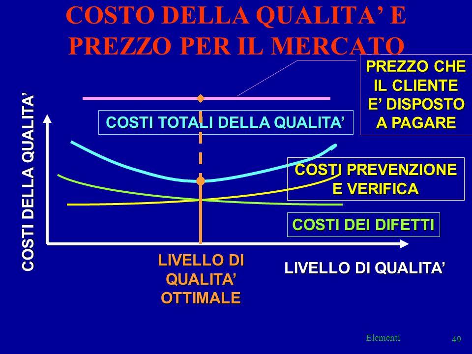 Elementi 49 COSTI TOTALI DELLA QUALITA LIVELLO DI QUALITA COSTI DEI DIFETTI COSTI PREVENZIONE E VERIFICA COSTI DELLA QUALITA LIVELLO DI QUALITA OTTIMA