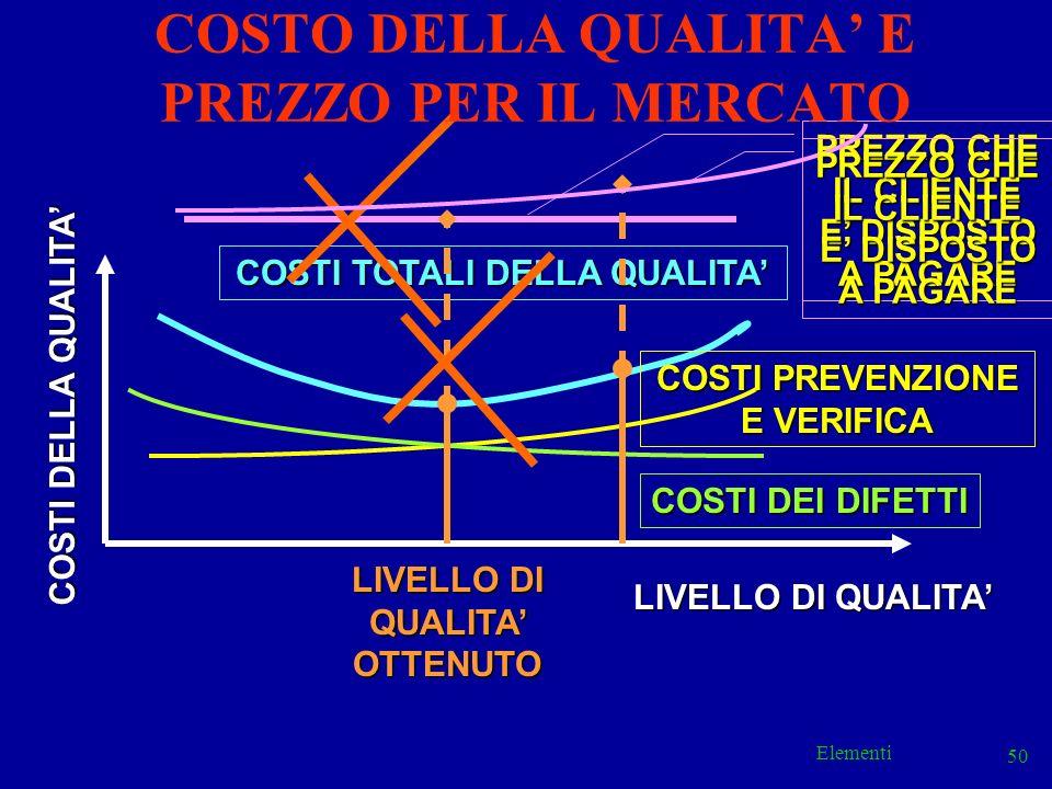 Elementi 50 COSTI TOTALI DELLA QUALITA LIVELLO DI QUALITA COSTI DEI DIFETTI COSTI PREVENZIONE E VERIFICA COSTI DELLA QUALITA LIVELLO DI QUALITA OTTENU