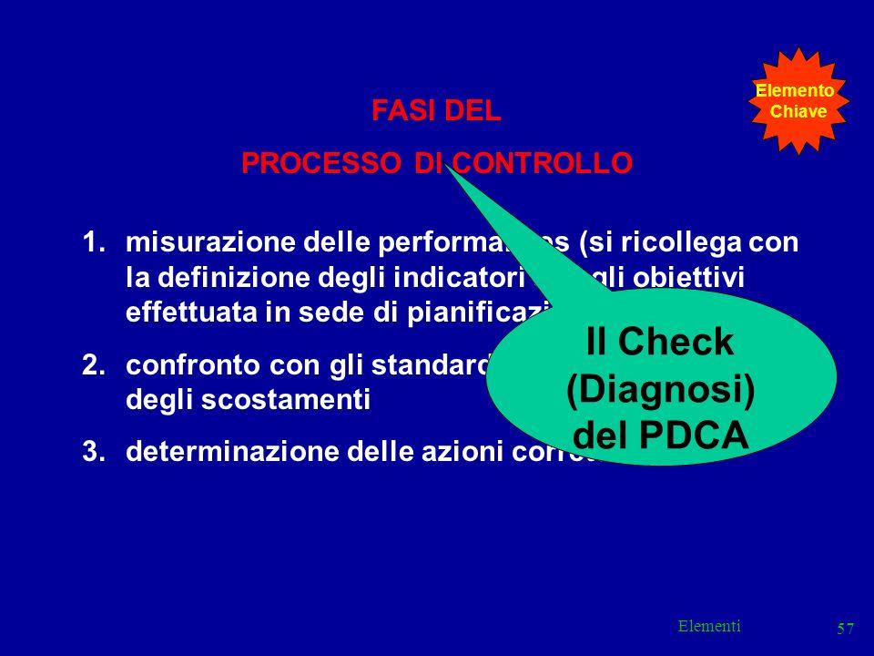 Elementi 57 FASI DEL PROCESSO DI CONTROLLO 1.misurazione delle performances (si ricollega con la definizione degli indicatori e degli obiettivi effett