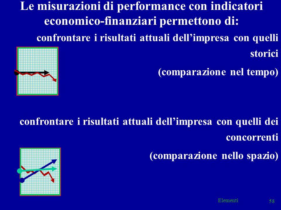 Elementi 58 confrontare i risultati attuali dellimpresa con quelli storici (comparazione nel tempo) confrontare i risultati attuali dellimpresa con qu