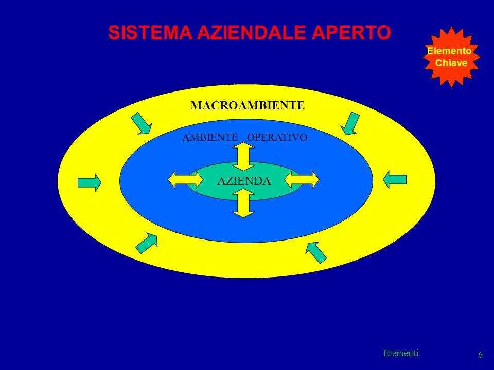 Elementi 7 MACRO - AMBIENTE Fattori legislativi Fattori politici Fattori sociali Fattori internazionali Fattori tecnologici Fattori economici MACROAMBIENTE & SISTEMA AZIENDALE APERTO