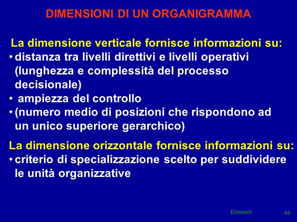 Elementi 66 DIMENSIONI DI UN ORGANIGRAMMA La dimensione verticale fornisce informazioni su: distanza tra livelli direttivi e livelli operativi (lunghe