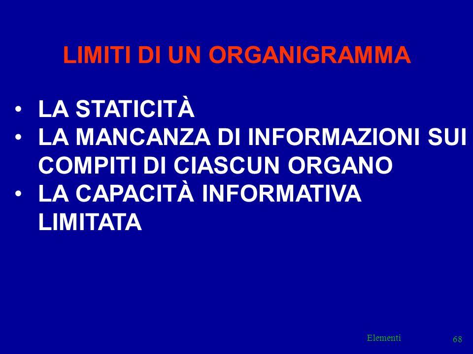 Elementi 68 LIMITI DI UN ORGANIGRAMMA LA STATICITÀ LA MANCANZA DI INFORMAZIONI SUI COMPITI DI CIASCUN ORGANO LA CAPACITÀ INFORMATIVA LIMITATA
