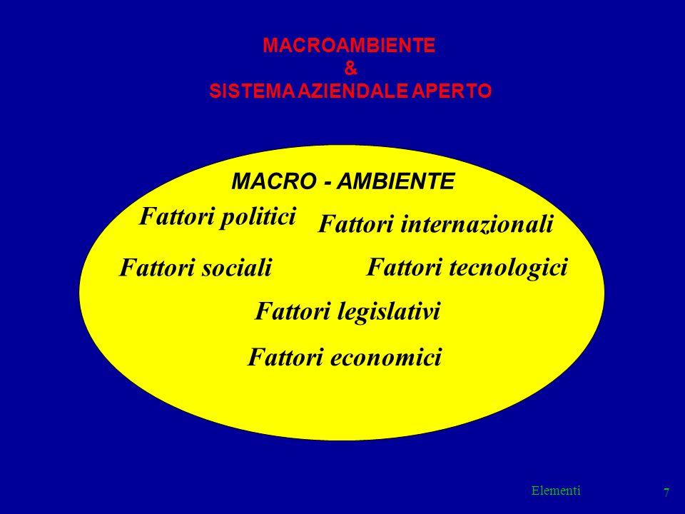 Elementi 7 MACRO - AMBIENTE Fattori legislativi Fattori politici Fattori sociali Fattori internazionali Fattori tecnologici Fattori economici MACROAMB