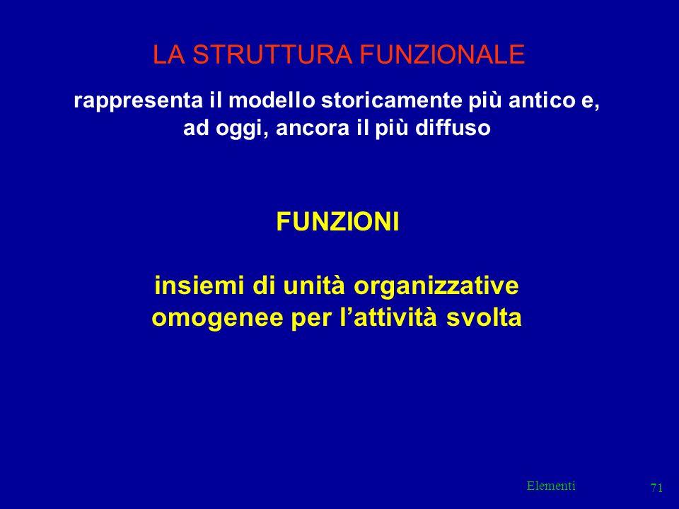 Elementi 71 LA STRUTTURA FUNZIONALE rappresenta il modello storicamente più antico e, ad oggi, ancora il più diffuso FUNZIONI insiemi di unità organiz