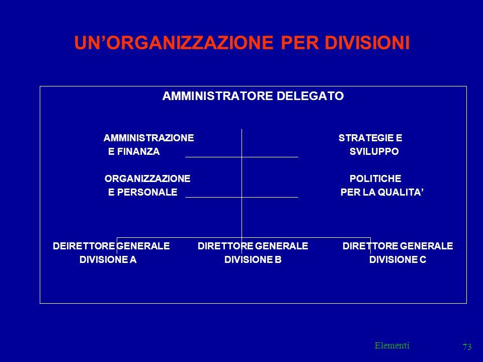 Elementi 73 UNORGANIZZAZIONE PER DIVISIONI AMMINISTRATORE DELEGATO AMMINISTRAZIONE STRATEGIE E E FINANZA SVILUPPO ORGANIZZAZIONE POLITICHE E PERSONALE