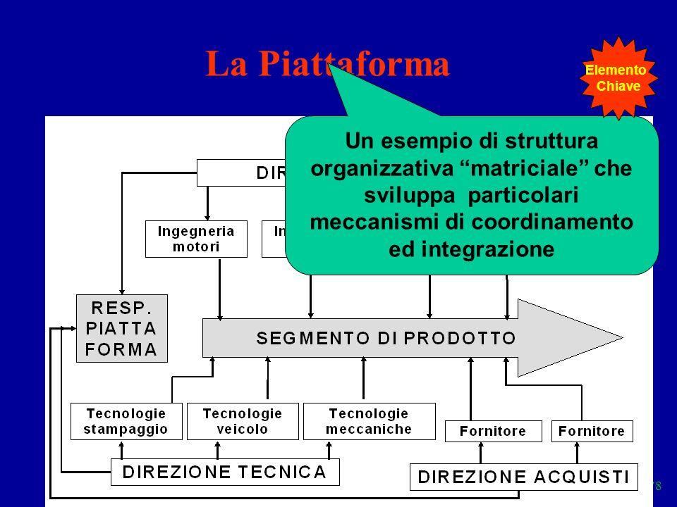Elementi 78 La Piattaforma Un esempio di struttura organizzativa matriciale che sviluppa particolari meccanismi di coordinamento ed integrazione Eleme