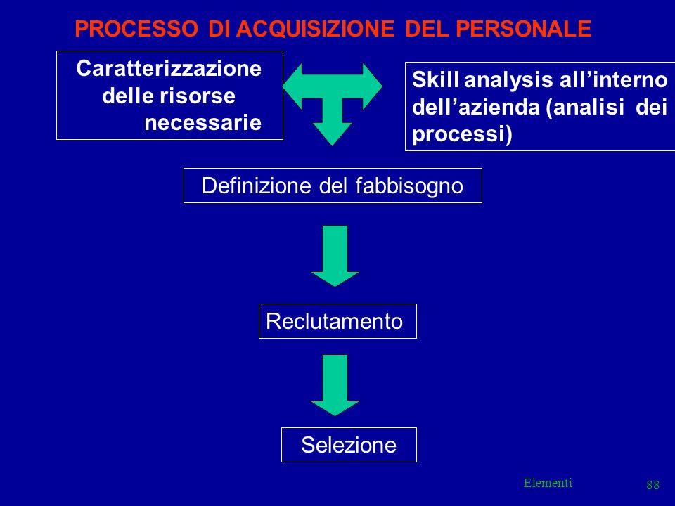 Elementi 88 Caratterizzazione delle risorse necessarie Skill analysis allinterno dellazienda (analisi dei processi) Definizione del fabbisogno Selezio