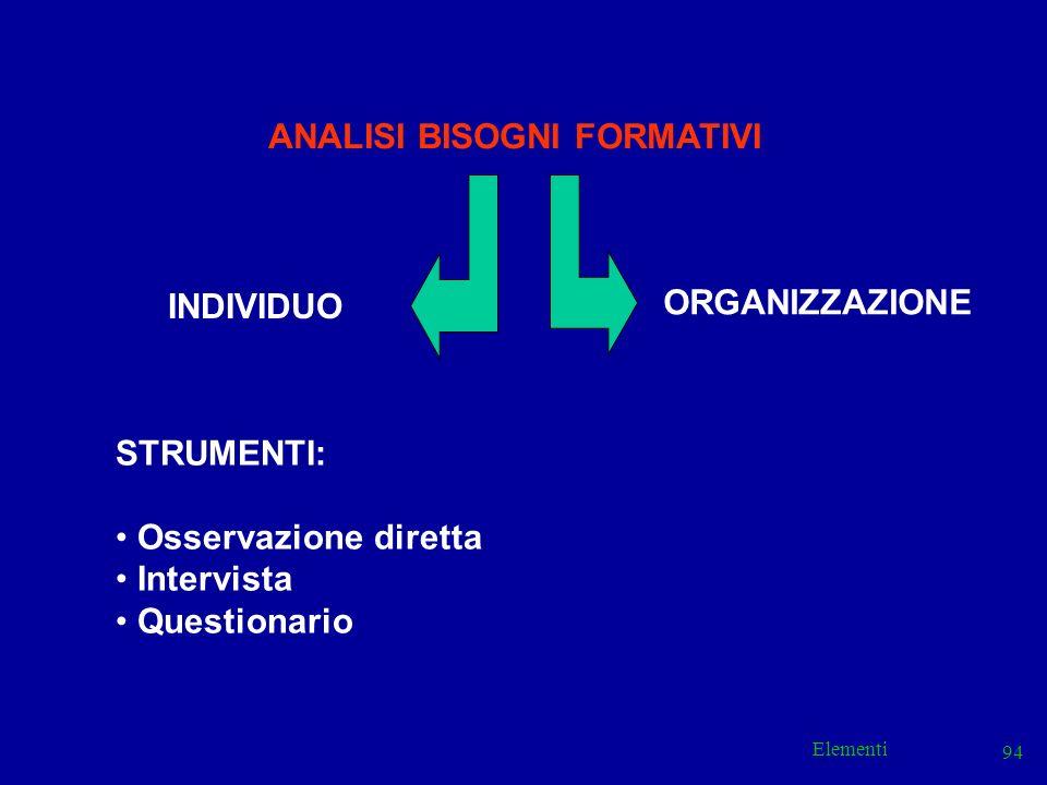Elementi 94 ANALISI BISOGNI FORMATIVI INDIVIDUO ORGANIZZAZIONE STRUMENTI: Osservazione diretta Intervista Questionario
