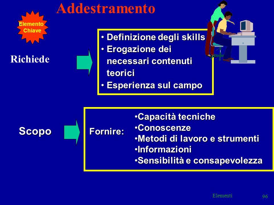 Elementi 96 Addestramento Richiede Definizione degli skillsDefinizione degli skills Erogazione dei necessari contenuti teoriciErogazione dei necessari
