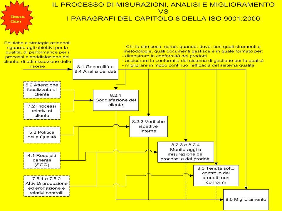 Parte III Cap.8 24 Management audit PERIODICO ESAME PIANIFICATO DI PROCESSI, SISTEMI E/O OPERAZIONI DA PARTE DI PERSONALE DIRETTAMENTE O INDIRETTAMENTE RESPONSABILE DELLE ATTIVITÀ SOTTOPOSTE A VERIFICHE.