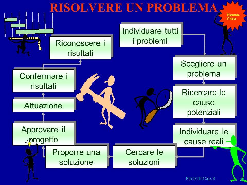 Parte III Cap.8 84 Individuare tutti i problemi Scegliere un problema Ricercare le cause potenziali Individuare le cause reali Cercare le soluzioni Pr