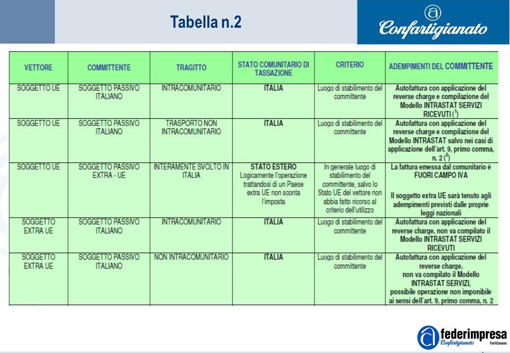 Summer School 4-5 settembre 2006 Enrico Quintavalle – Ufficio Studi Confartigianato 12 Tabella n.2