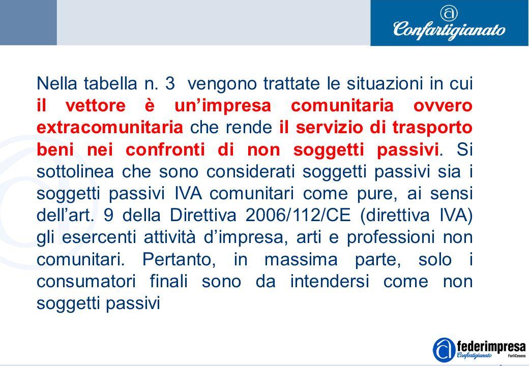 Summer School 4-5 settembre 2006 Enrico Quintavalle – Ufficio Studi Confartigianato 13 Nella tabella n.