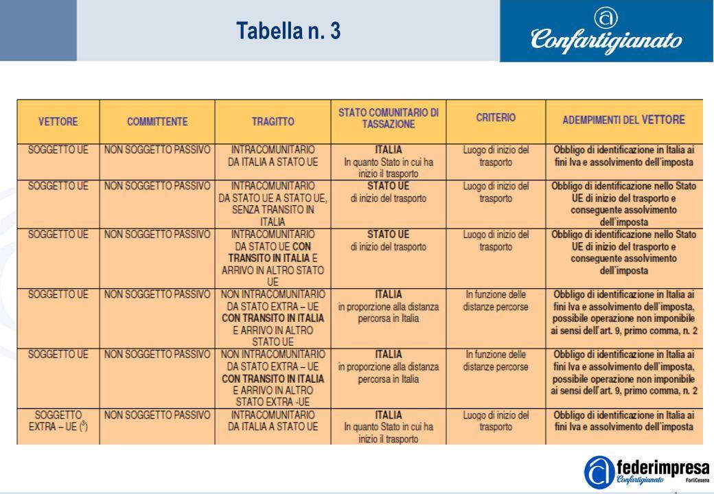 Summer School 4-5 settembre 2006 Enrico Quintavalle – Ufficio Studi Confartigianato 14 Tabella n. 3