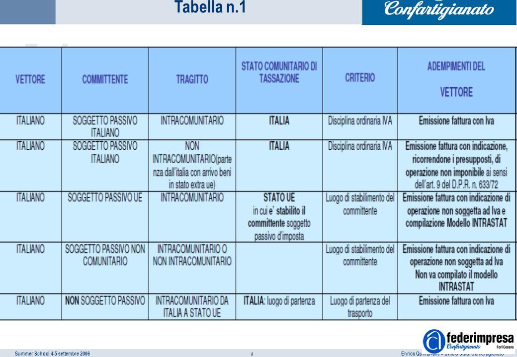 Summer School 4-5 settembre 2006 Enrico Quintavalle – Ufficio Studi Confartigianato 9 Tabella n.1