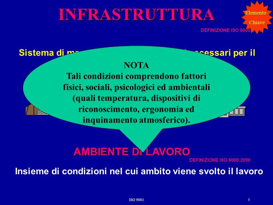 ISO 90015 INFRASTRUTTURA Sistema di mezzi, attrezzature e servizi necessari per il funzionamento di unorganizzazione Insieme di condizioni nel cui amb
