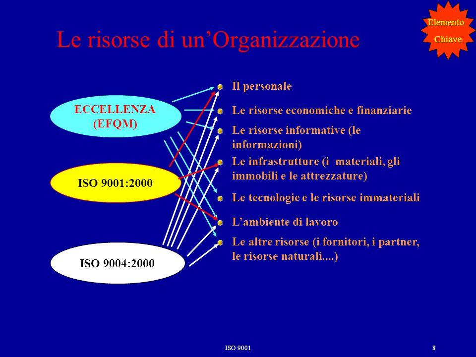 ISO 90018 Le risorse di unOrganizzazione ECCELLENZA (EFQM) ISO 9004:2000 ISO 9001:2000 Il personale Le risorse economiche e finanziarie Le risorse informative (le informazioni) Le infrastrutture (i materiali, gli immobili e le attrezzature) Le tecnologie e le risorse immateriali Lambiente di lavoro Le altre risorse (i fornitori, i partner, le risorse naturali....) ElementoChiave