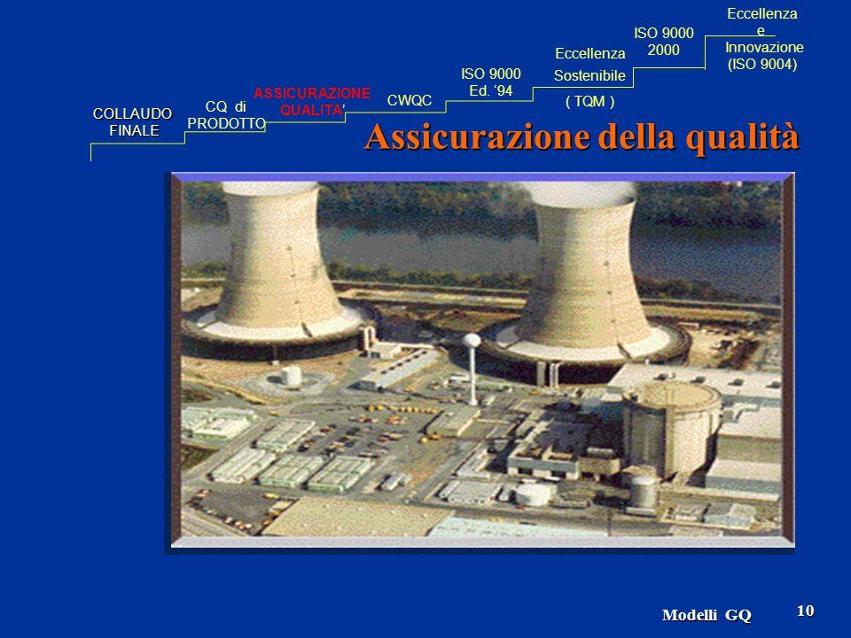 Modelli GQ 10 Assicurazione della qualità COLLAUDOFINALE CQ di PRODOTTO ASSICURAZIONE QUALITA CWQC Eccellenza Sostenibile ( TQM ) ISO 9000 Ed. 94 ISO