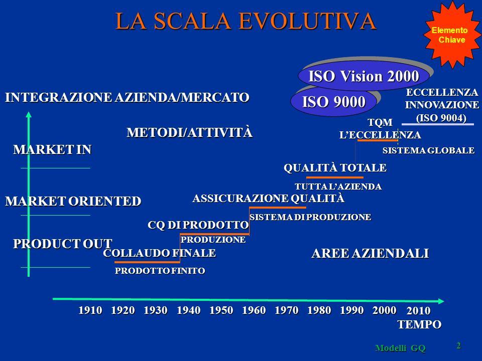 Modelli GQ 2 LA SCALA EVOLUTIVA SISTEMA GLOBALE TQMLECCELLENZA PRODUZIONE CQ DI PRODOTTO SISTEMA DI PRODUZIONE ASSICURAZIONE QUALITÀ TUTTA LAZIENDA QUALITÀ TOTALE ISO 9000 ISO Vision 2000 METODI/ATTIVITÀ AREE AZIENDALI INTEGRAZIONE AZIENDA/MERCATO MARKET IN MARKET ORIENTED PRODUCT OUT 1910192019301940195019701960198019902000 TEMPO COLLAUDO FINALE PRODOTTO FINITO 2010 ECCELLENZAINNOVAZIONE (ISO 9004) Elemento Chiave