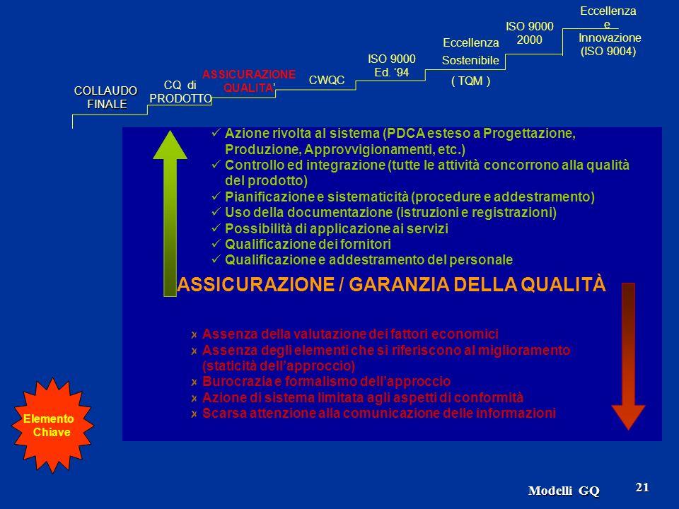 21 ASSICURAZIONE / GARANZIA DELLA QUALITÀ Azione rivolta al sistema (PDCA esteso a Progettazione, Produzione, Approvvigionamenti, etc.) Controllo ed integrazione (tutte le attività concorrono alla qualità del prodotto) Pianificazione e sistematicità (procedure e addestramento) Uso della documentazione (istruzioni e registrazioni) Possibilità di applicazione ai servizi Qualificazione dei fornitori Qualificazione e addestramento del personale Assenza della valutazione dei fattori economici Assenza degli elementi che si riferiscono al miglioramento (staticità dellapproccio) Burocrazia e formalismo dellapproccio Azione di sistema limitata agli aspetti di conformità Scarsa attenzione alla comunicazione delle informazioni COLLAUDOFINALE CQ di PRODOTTO ASSICURAZIONE QUALITA CWQC Eccellenza Sostenibile ( TQM ) ISO 9000 Ed.
