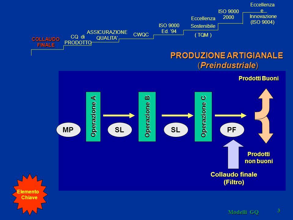 Modelli GQ 54 I PREMI CONSIDERATI Oriente Occidente PREMI DEMING PREMIO MBQA PREMIO EQA PREMIO QUALITA ITALIA COLLAUDOFINALE CQ di PRODOTTO ASSICURAZIONE QUALITA CWQC Eccellenza Sostenibile ( TQM ) ISO 9000 Ed.