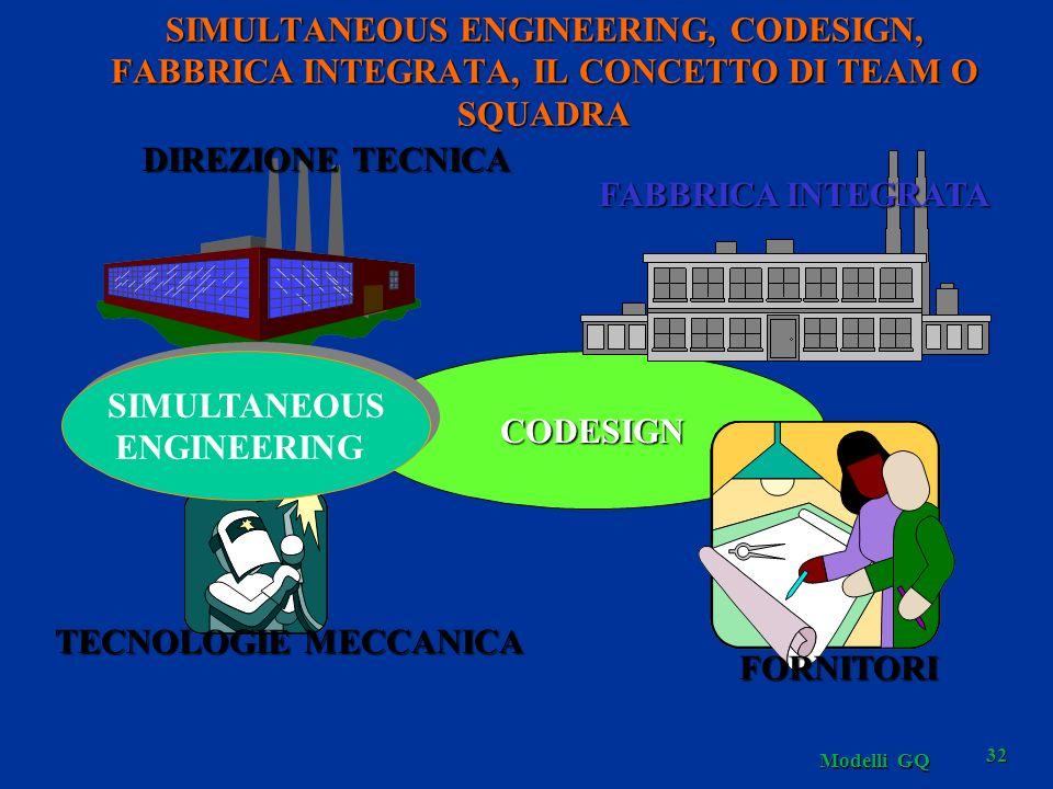 CODESIGN SIMULTANEOUS ENGINEERING SIMULTANEOUS ENGINEERING DIREZIONE TECNICA TECNOLOGIE MECCANICA FABBRICA INTEGRATA FORNITORI SIMULTANEOUS ENGINEERING, CODESIGN, FABBRICA INTEGRATA, IL CONCETTO DI TEAM O SQUADRA 32 Modelli GQ
