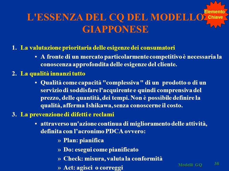 L'ESSENZA DEL CQ DEL MODELLO GIAPPONESE 1.La valutazione prioritaria delle esigenze dei consumatori A fronte di un mercato particolarmente competitivo
