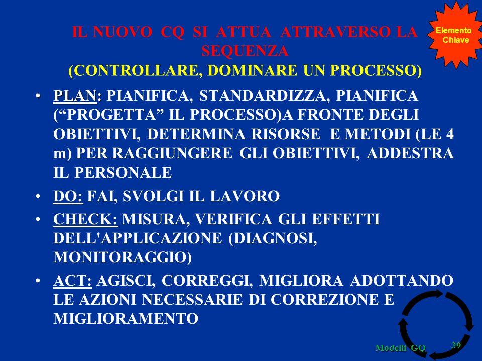 IL NUOVO CQ SI ATTUA ATTRAVERSO LA SEQUENZA (CONTROLLARE, DOMINARE UN PROCESSO) PLAN:PLAN: PIANIFICA, STANDARDIZZA, PIANIFICA (PROGETTA IL PROCESSO)A FRONTE DEGLI OBIETTIVI, DETERMINA RISORSE E METODI (LE 4 m) PER RAGGIUNGERE GLI OBIETTIVI, ADDESTRA IL PERSONALE DO: FAI, SVOLGI IL LAVORO CHECK: MISURA, VERIFICA GLI EFFETTI DELL APPLICAZIONE (DIAGNOSI, MONITORAGGIO) ACT: AGISCI, CORREGGI, MIGLIORA ADOTTANDO LE AZIONI NECESSARIE DI CORREZIONE E MIGLIORAMENTO 39 Modelli GQ Elemento Chiave