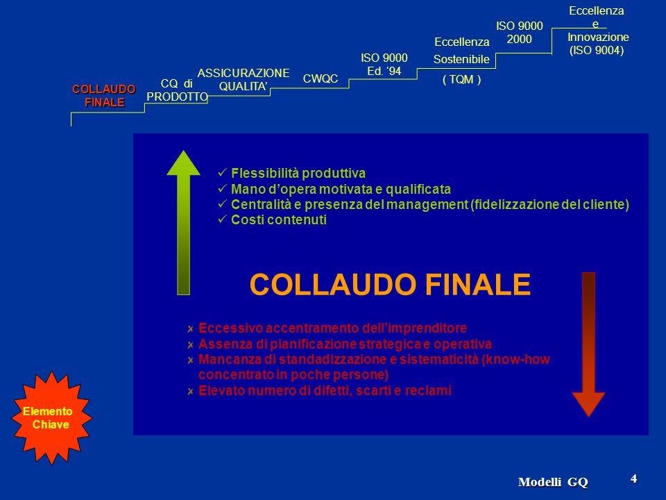 Modelli GQ 65 UNI EN ISO 9004:2000 cap.titolo capitoloparagrafo e titolo 0Introduzione 1.Generalità 2.Approccio per processi 3.Relazione con la ISO 9001 4.Compatibilità con altri sistemi di gestione 1Scopo e Campo di Applicazione 1.Generalità 2.Applicazione 2Riferimenti Normativi 3Termini e Definizioni 4Sistema di Gestione per la Qualità 1.Gestione dei sistemi e dei processi 2.Documentazione 3.Utilizzazione dei principi di gestione per la qualità 5Responsabilità della Direzione 1.Guida generale 2.Esigenze ed aspettative delle Parti Interessate 3.Politica per la qualità 4.Pianificazione 5.Responsabilità, autorità e comunicazione 6.Riesame da parte della Direzione 6Gestione delle Risorse 1.Guida generale 2.Personale 3.Infrastrutture 4.Ambiente di lavoro 5.Informazioni 6.Fornitori e partner 7.Risorse naturali 8.Risorse economico-finanziarie 7Realizzazione del prodotto 1.Guida generale 2.Processi relativi alle PI 3.Progettazione e sviluppo 4.Approvvigionamento 5.Produzione ed erogazione di servizi 6.Tenuta sotto controllo dei dispositivi di monitoraggio e di misurazione 8Misurazioni, analisi e miglioramento 1.Guida generale 2.Monitoraggi e misurazioni 3.Tenuta sotto controllo delle non conformità 4.Analisi dei dati 5.Miglioramento