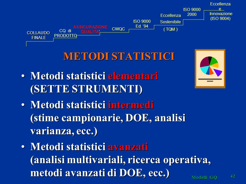 METODI STATISTICI Metodi statistici elementari (SETTE STRUMENTI)Metodi statistici elementari (SETTE STRUMENTI) Metodi statistici intermedi (stime campionarie, DOE, analisi varianza, ecc.)Metodi statistici intermedi (stime campionarie, DOE, analisi varianza, ecc.) Metodi statistici avanzati (analisi multivariali, ricerca operativa, metodi avanzati di DOE, ecc.)Metodi statistici avanzati (analisi multivariali, ricerca operativa, metodi avanzati di DOE, ecc.) COLLAUDOFINALE CQ di PRODOTTO ASSICURAZIONE QUALITA CWQC Eccellenza Sostenibile ( TQM ) ISO 9000 Ed.