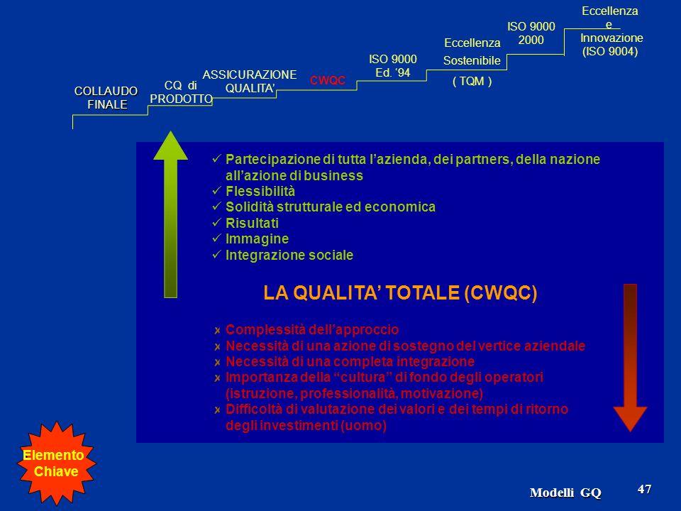 Modelli GQ 47 LA QUALITA TOTALE (CWQC) Partecipazione di tutta lazienda, dei partners, della nazione allazione di business Flessibilità Solidità strut