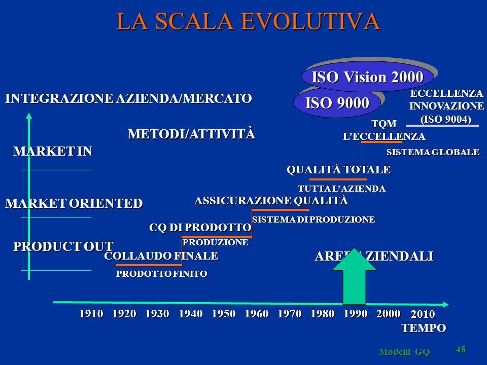 Modelli GQ 48 LA SCALA EVOLUTIVA SISTEMA GLOBALE TQMLECCELLENZA PRODUZIONE CQ DI PRODOTTO SISTEMA DI PRODUZIONE ASSICURAZIONE QUALITÀ TUTTA LAZIENDA QUALITÀ TOTALE ISO 9000 ISO Vision 2000 METODI/ATTIVITÀ AREE AZIENDALI INTEGRAZIONE AZIENDA/MERCATO MARKET IN MARKET ORIENTED PRODUCT OUT 1910192019301940195019701960198019902000 TEMPO COLLAUDO FINALE PRODOTTO FINITO 2010 ECCELLENZAINNOVAZIONE (ISO 9004)