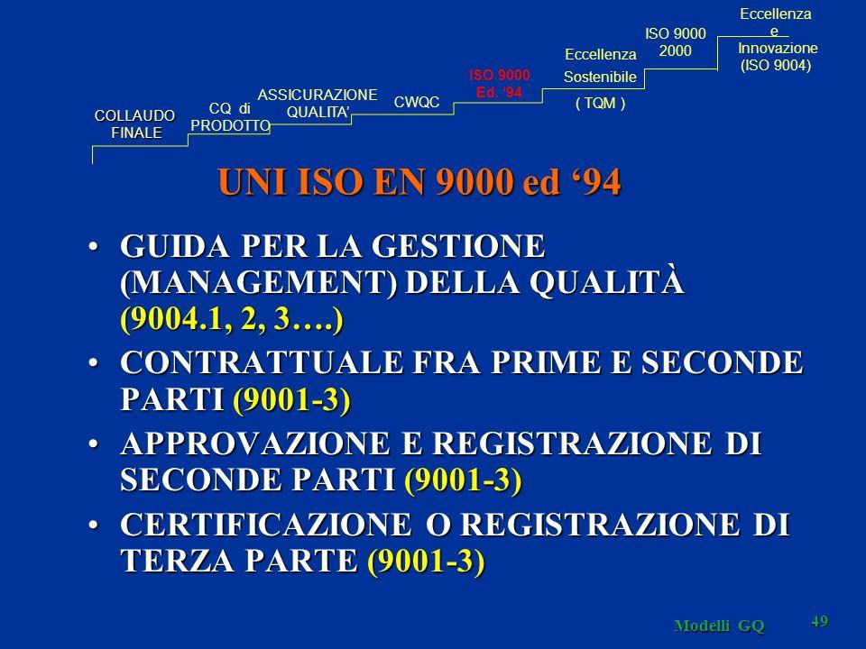 Modelli GQ 49 UNI ISO EN 9000 ed 94 GUIDA PER LA GESTIONE (MANAGEMENT) DELLA QUALITÀ (9004.1, 2, 3….)GUIDA PER LA GESTIONE (MANAGEMENT) DELLA QUALITÀ (9004.1, 2, 3….) CONTRATTUALE FRA PRIME E SECONDE PARTI (9001-3)CONTRATTUALE FRA PRIME E SECONDE PARTI (9001-3) APPROVAZIONE E REGISTRAZIONE DI SECONDE PARTI (9001-3)APPROVAZIONE E REGISTRAZIONE DI SECONDE PARTI (9001-3) CERTIFICAZIONE O REGISTRAZIONE DI TERZA PARTE (9001-3)CERTIFICAZIONE O REGISTRAZIONE DI TERZA PARTE (9001-3) COLLAUDOFINALE CQ di PRODOTTO ASSICURAZIONE QUALITA CWQC Eccellenza Sostenibile ( TQM ) ISO 9000 Ed.