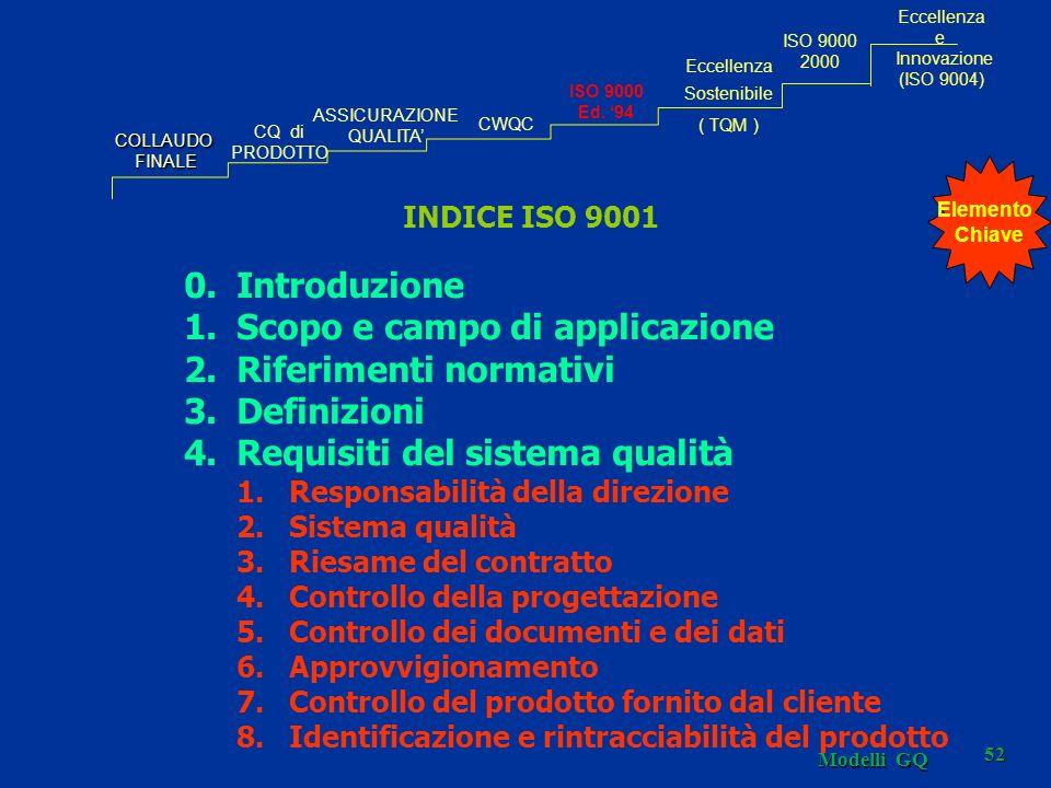 Modelli GQ 52 INDICE ISO 9001 0.Introduzione 1.Scopo e campo di applicazione 2.Riferimenti normativi 3.Definizioni 4.Requisiti del sistema qualità 1.Responsabilità della direzione 2.Sistema qualità 3.Riesame del contratto 4.Controllo della progettazione 5.Controllo dei documenti e dei dati 6.Approvvigionamento 7.Controllo del prodotto fornito dal cliente 8.Identificazione e rintracciabilità del prodotto COLLAUDOFINALE CQ di PRODOTTO ASSICURAZIONE QUALITA CWQC Eccellenza Sostenibile ( TQM ) ISO 9000 Ed.